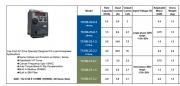 Честотен инвертор за електродвигател TS100 по лиценз на DELTA VFD L